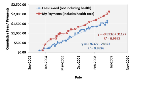 Cumulative fees levied/payed by/to grad school