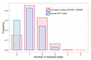 histogram_of_repeats_Google2FA_vs_random